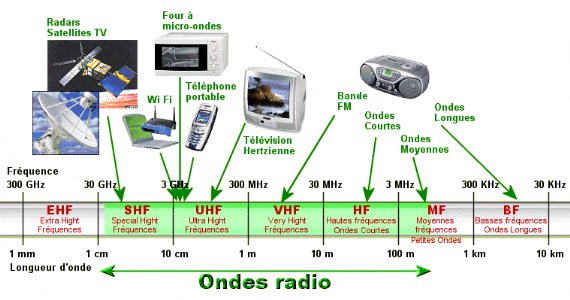 frequences radio